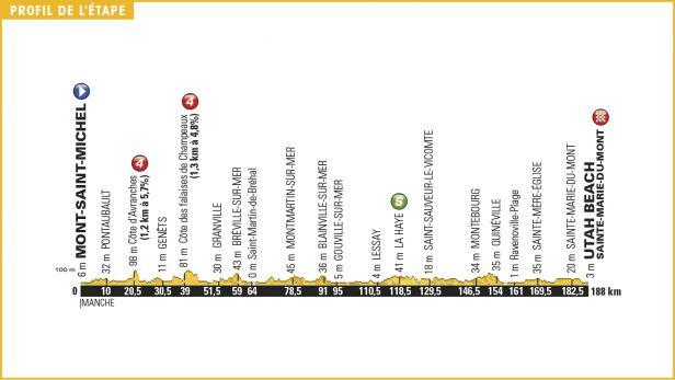 Začátkem v Mont-Saint-Michel se start závodu vrátí do Francie