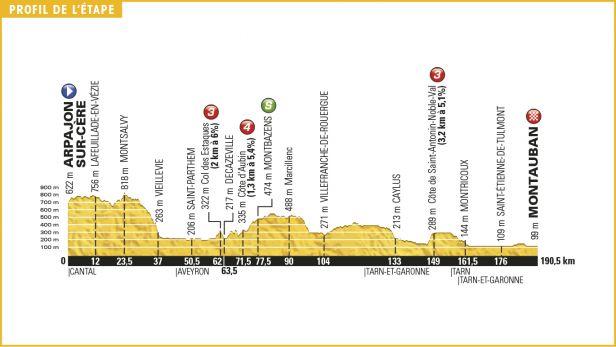 Peloton má před sebou poslední sprinterské klání před Pyrenejemi