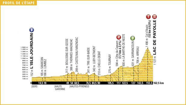 Froome, Quintana, Contador či Aru změří síly na Col d'Aspin