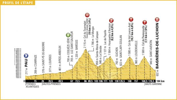 Peloton v osmé etapě čeká Tourmalet či Col de Peyresourde