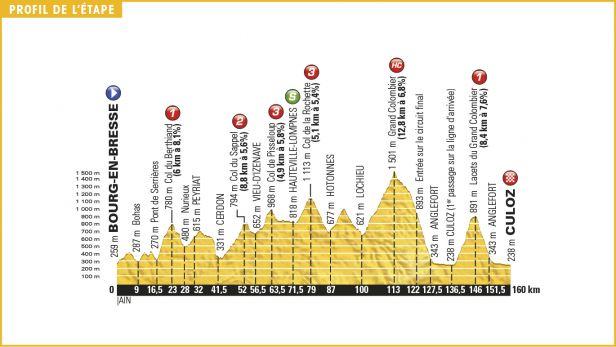 Stoupání na Grand Colombier je jen jedním z magnetů patnácté etapy