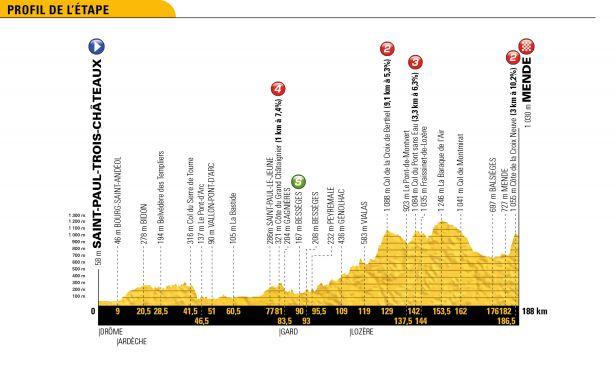 15. etapa: Centrálním masivem přes vrchol Pic de Nore až k hradbám Carcassonne