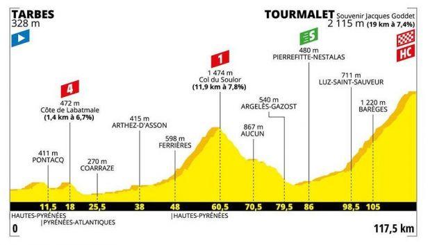 14. etapa: Jeden z vrcholů letošní Tour je tu. Pojede se na Tourmalet