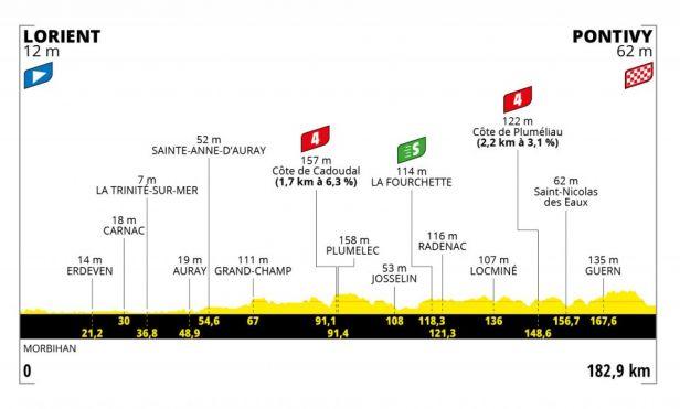 3. etapa: Tour směřuje do bývalého Napoleonova města. Čeká se sprint