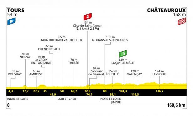 6. etapa: Poslední sprint předtím, než se začne stoupat