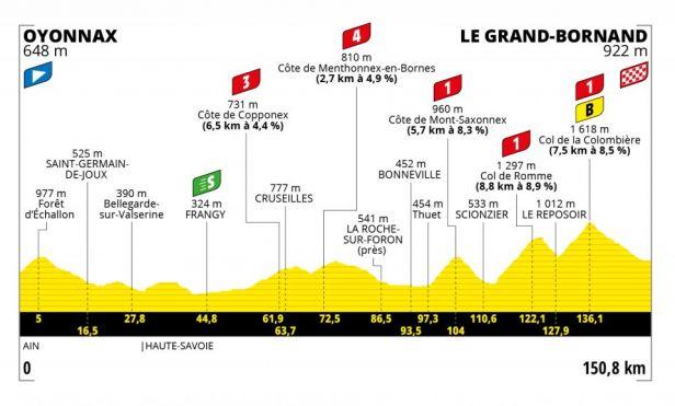 8. etapa: Peloton čeká první alpská etapa