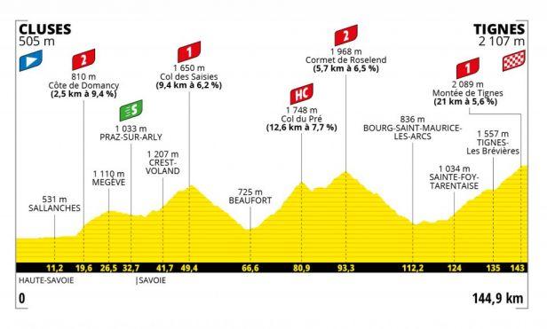 9. etapa: Peloton bude šplhat do Tignes, kam před dvěma lety kvůli sesuvům nedojel